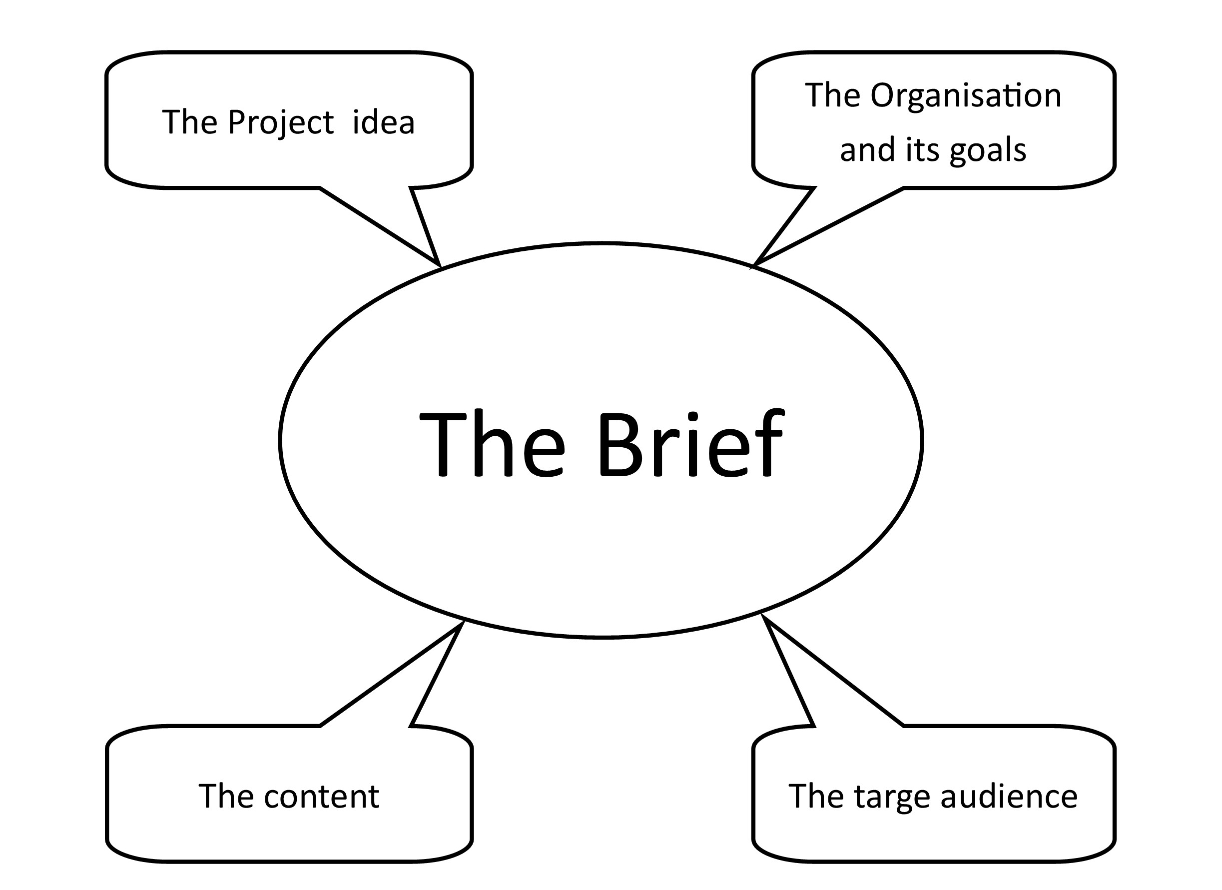 The brief lays the foundations of the project.